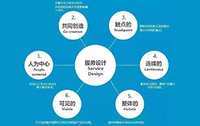 你真的知道什么是服务设计吗?