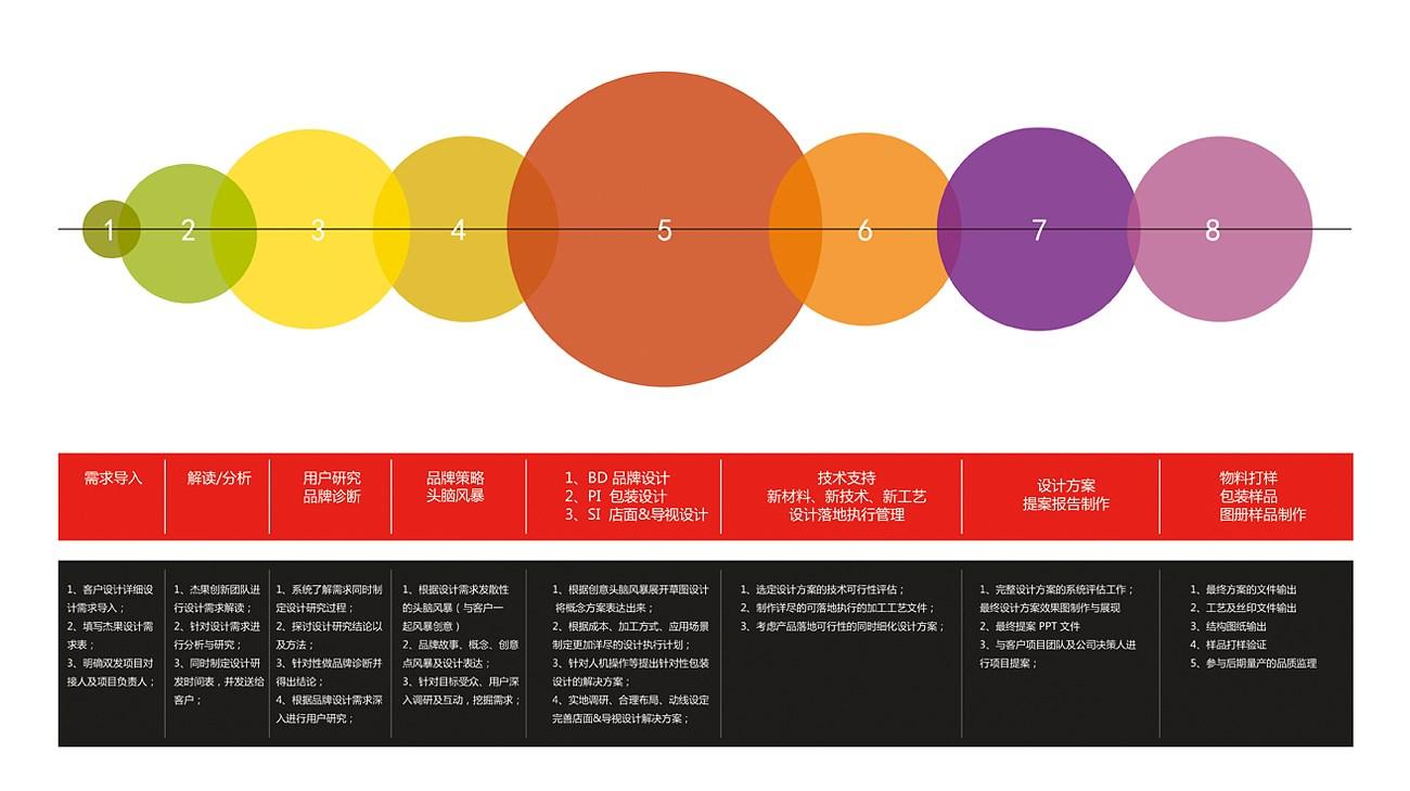 杰果创新-品牌设计服务流程20180805-01.jpg