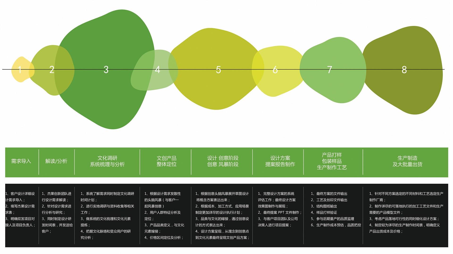 文创设计-内页流程图.jpg