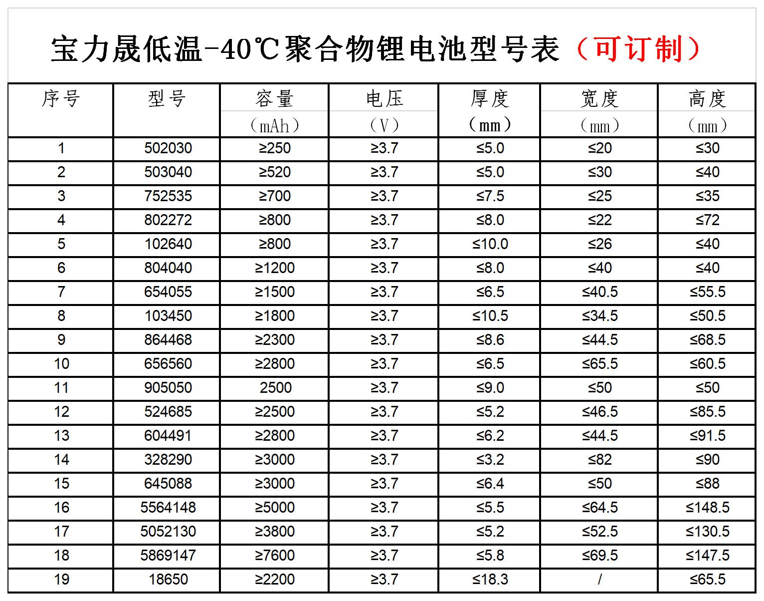 低溫聚合物規格表.png