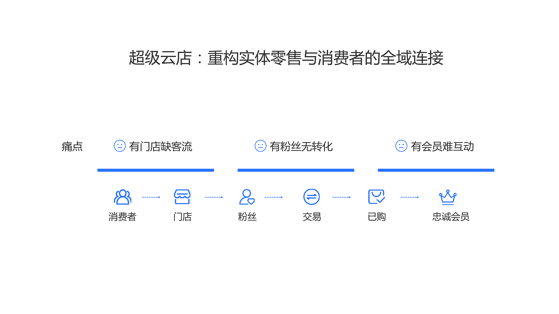 超級云店新零售解決方案.004.png