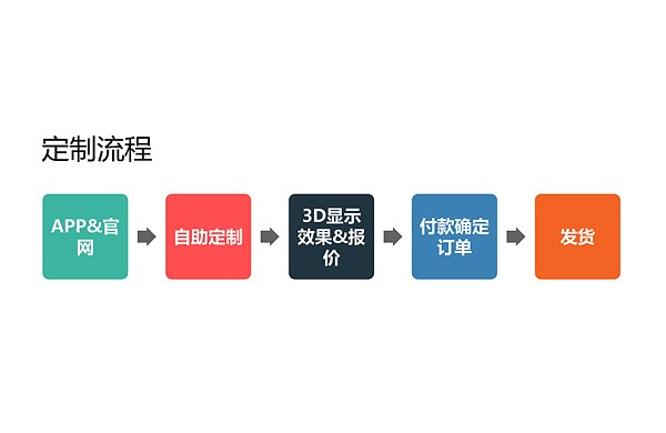 定制流程.jpg