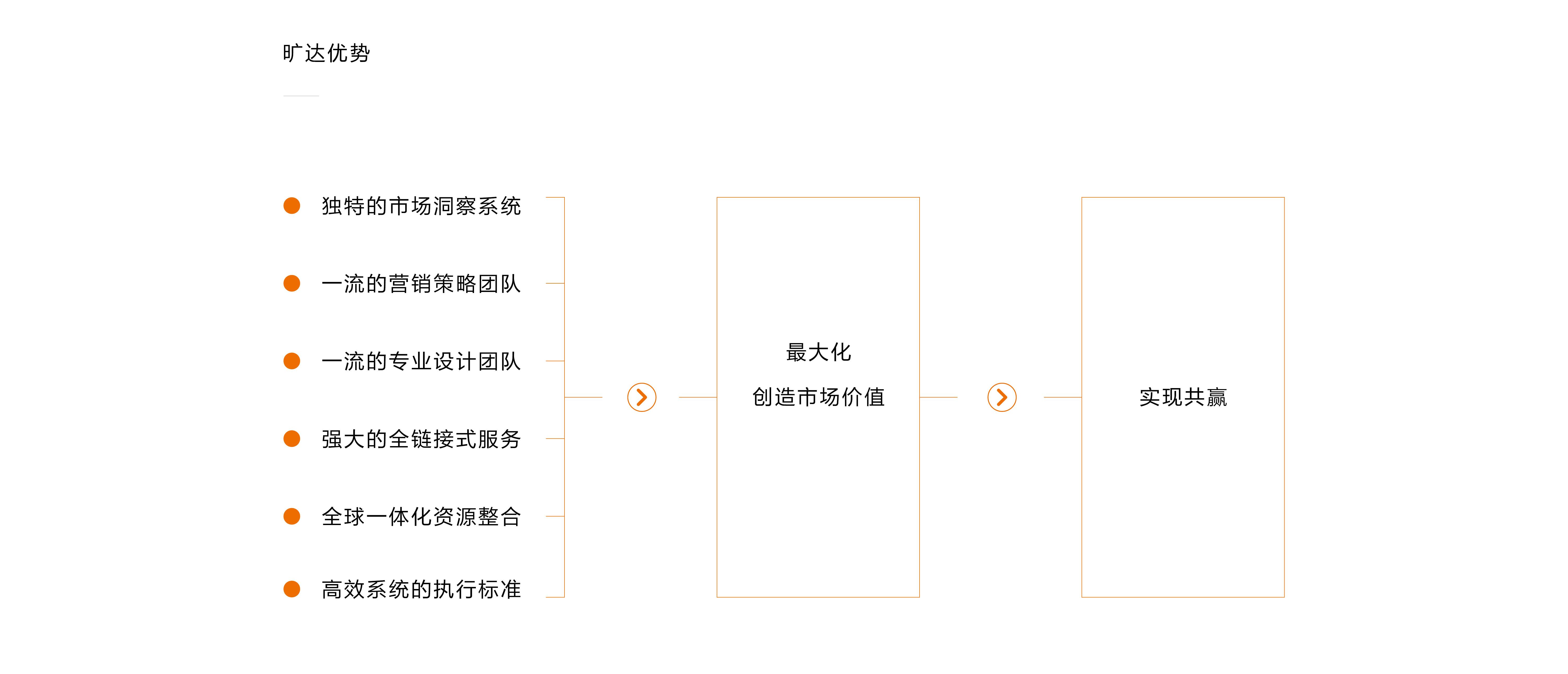 網站【曠達】優勢和流程-04.jpg