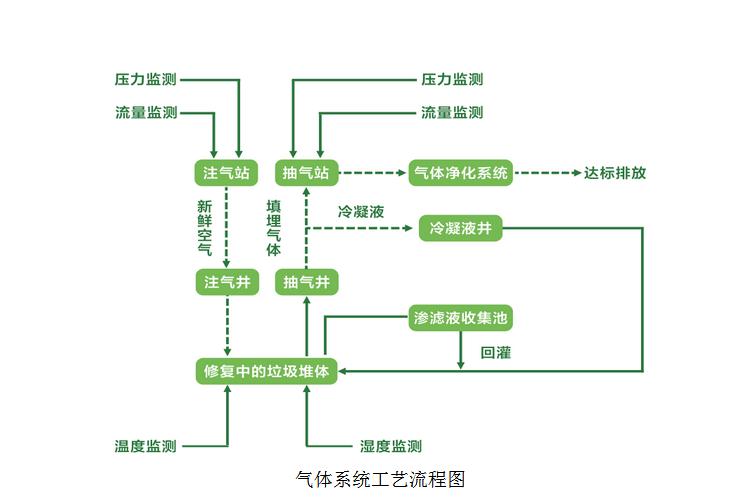 氣體系統工藝流程圖.png